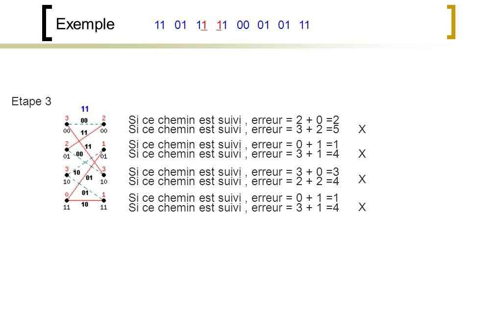 Exemple 11. 01. 11. 11. 00. 01. 01. 11. Etape 3. Si ce chemin est suivi , erreur = 2 + 0 =2.