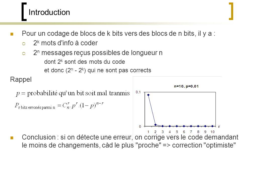 Introduction Pour un codage de blocs de k bits vers des blocs de n bits, il y a : 2k mots d info à coder.