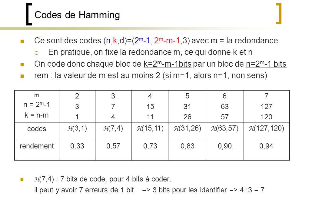 Codes de Hamming Ce sont des codes (n,k,d)=(2m-1, 2m-m-1,3) avec m = la redondance. En pratique, on fixe la redondance m, ce qui donne k et n.