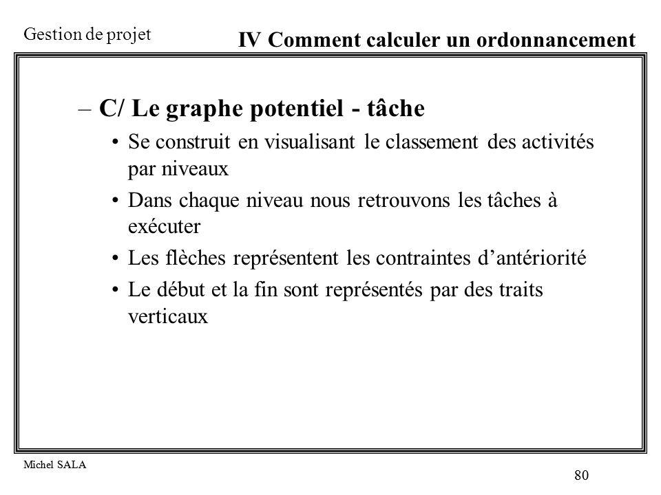C/ Le graphe potentiel - tâche