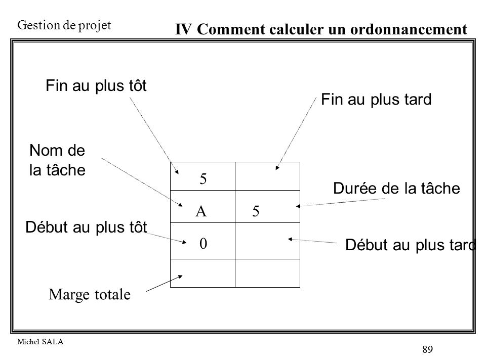 IV Comment calculer un ordonnancement