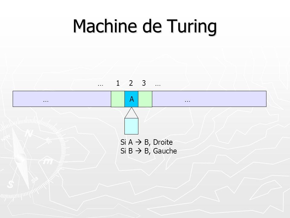 Machine de Turing … 1 2 3 … … A … Si A  B, Droite Si B  B, Gauche