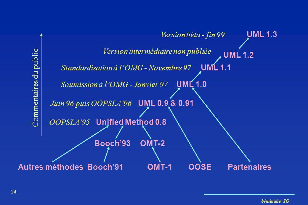 Version intermédiaire non publiée UML 1.2