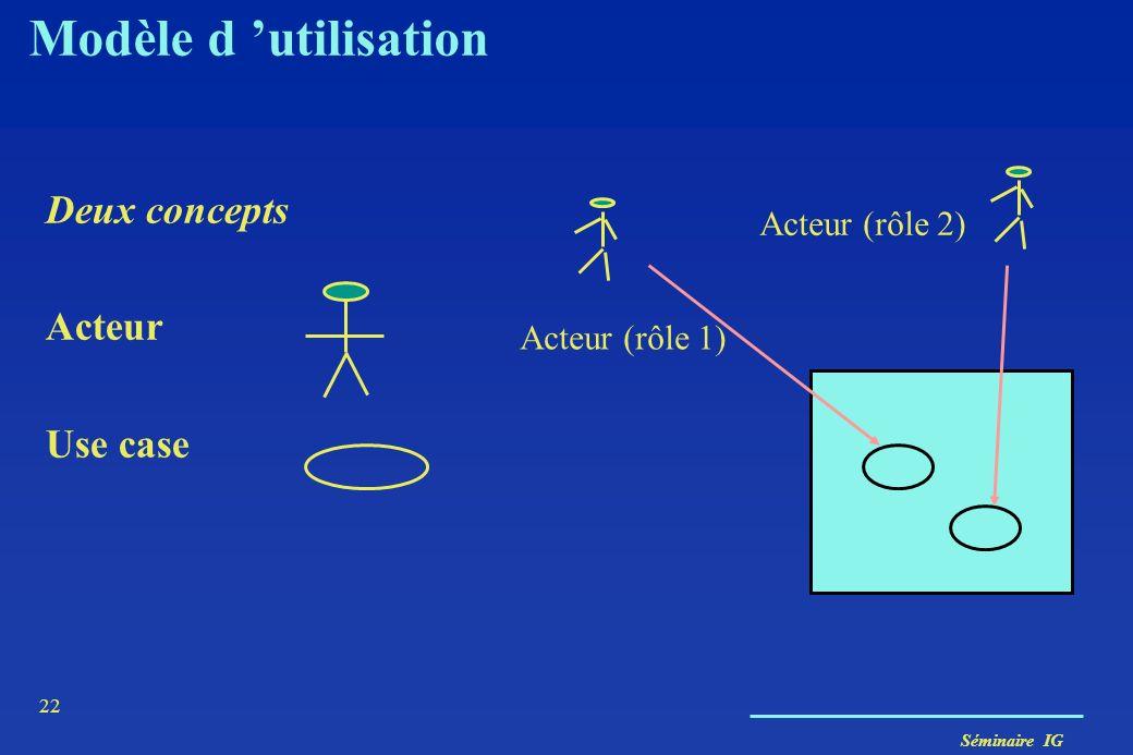 Modèle d 'utilisation Deux concepts Acteur Use case Acteur (rôle 2)