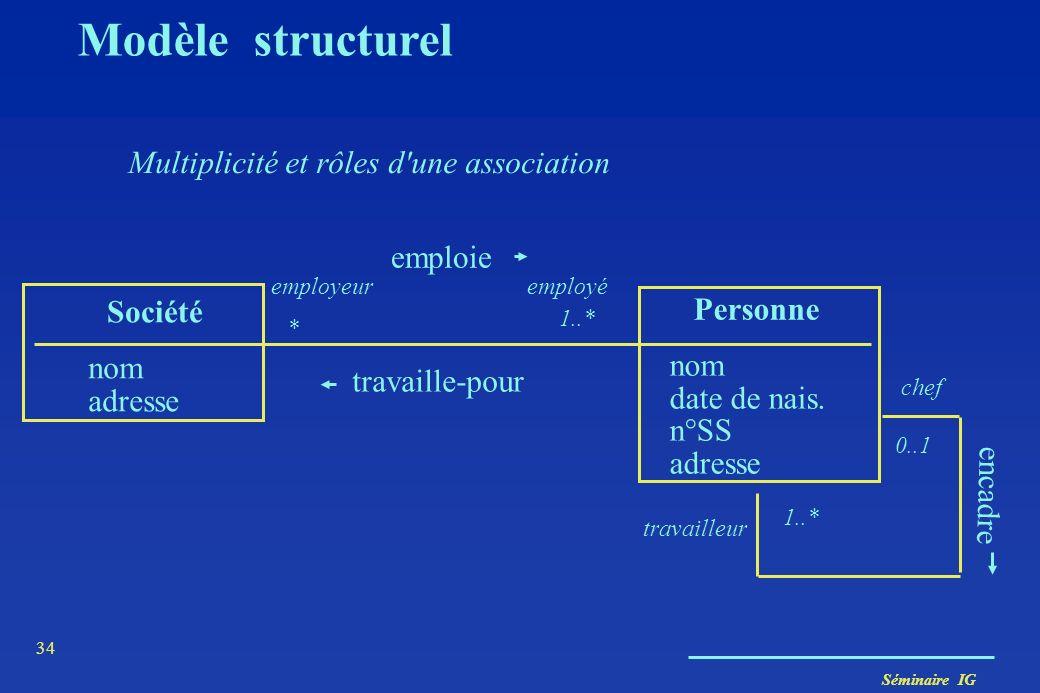 Modèle structurel Multiplicité et rôles d une association emploie