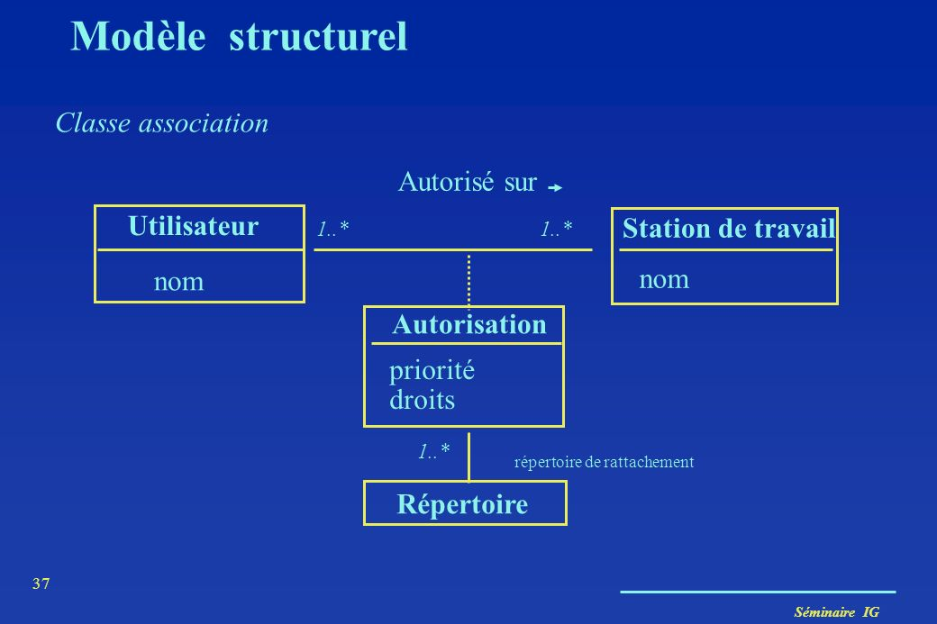 Modèle structurel Classe association Autorisé sur Utilisateur
