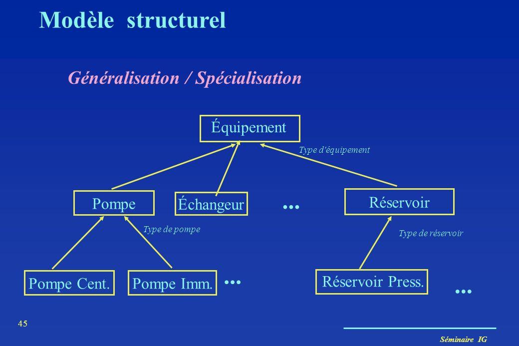 Modèle structurel ... ... ... Généralisation / Spécialisation