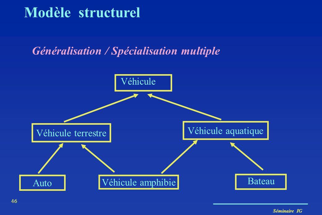 Modèle structurel Généralisation / Spécialisation multiple Véhicule