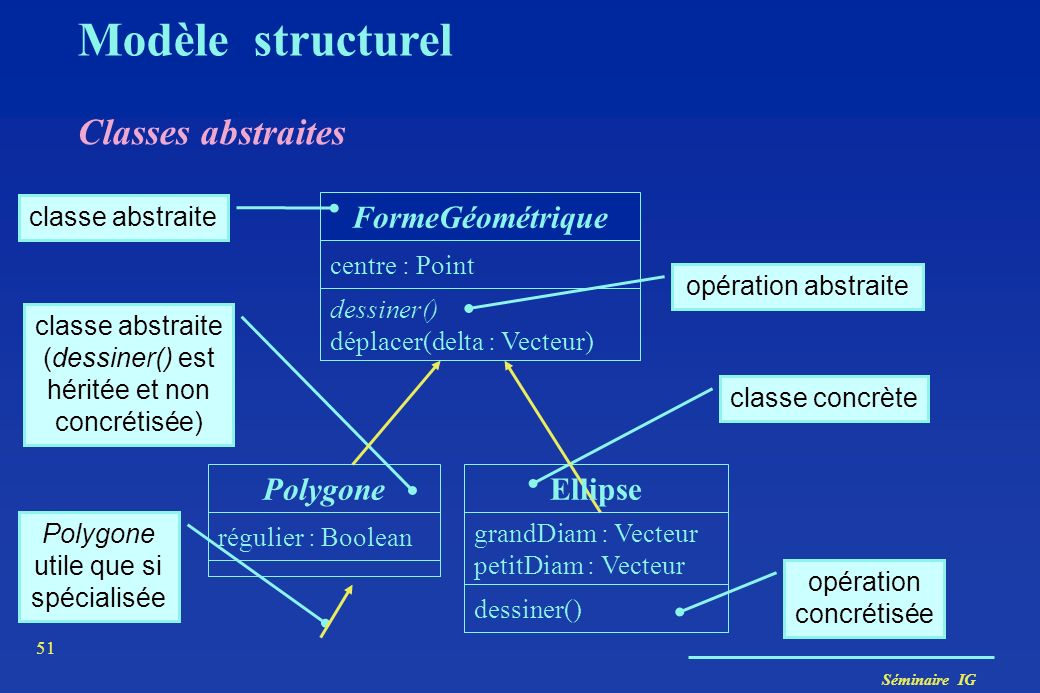 Modèle structurel Classes abstraites FormeGéométrique Polygone Ellipse