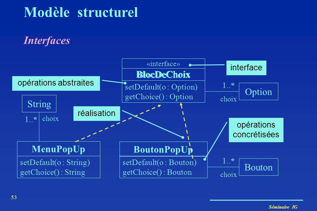 Modèle structurel Interfaces BlocDeChoix BlocDeChoix Option String