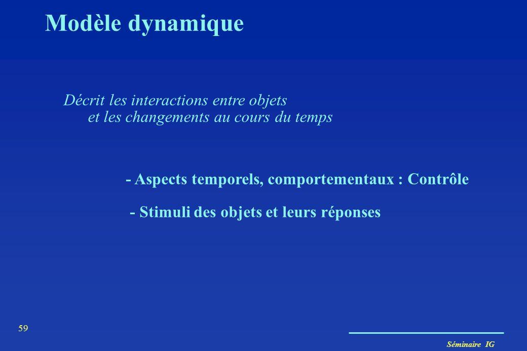 Modèle dynamique Décrit les interactions entre objets