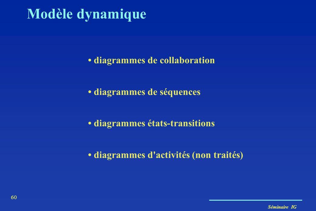 Modèle dynamique • diagrammes de collaboration