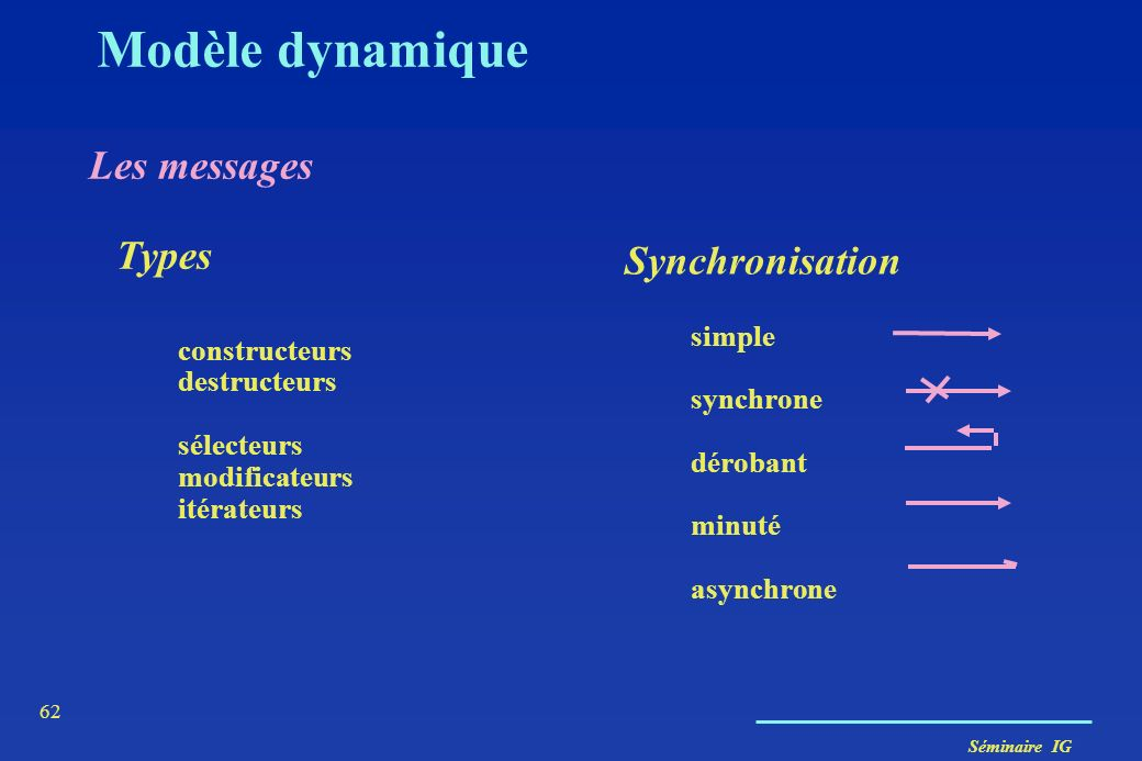 Modèle dynamique Les messages Types Synchronisation simple synchrone