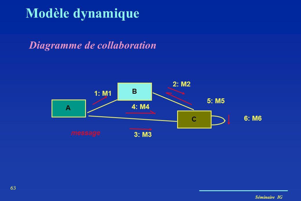 Modèle dynamique Diagramme de collaboration 2: M2 B 1: M1 5: M5 4: M4