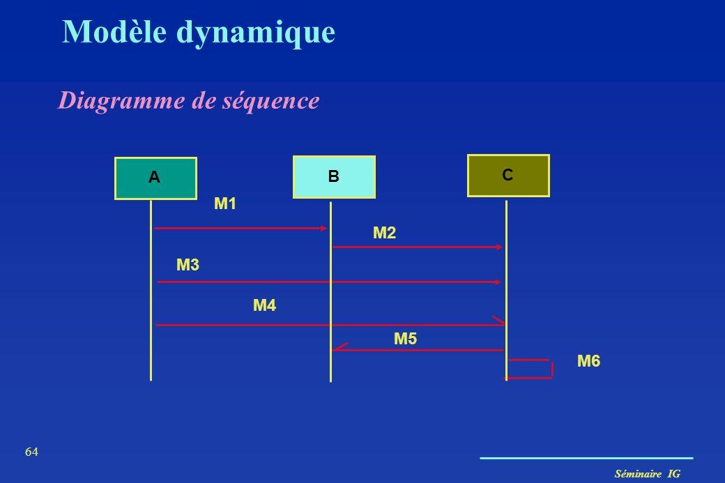Modèle dynamique Diagramme de séquence B C A M1 M2 M3 M4 M5 M6