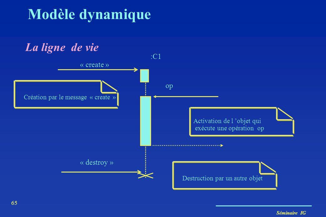 Modèle dynamique La ligne de vie :C1 « create » op « destroy »