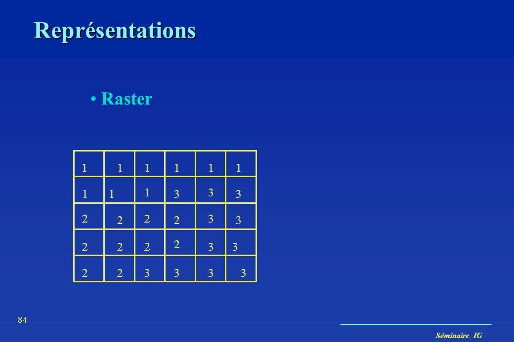 Représentations Raster 1 1 1 1 1 1 1 1 1 3 3 3 2 2 2 2 3 3 2 2 2 2 3 3