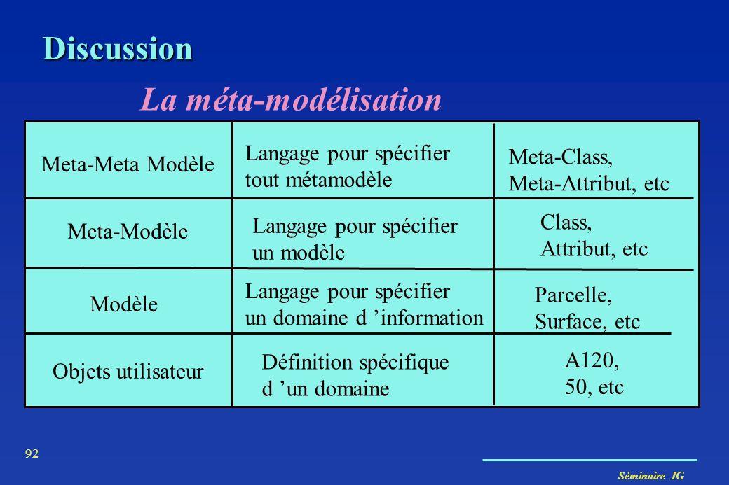 Discussion La méta-modélisation Langage pour spécifier Meta-Class,