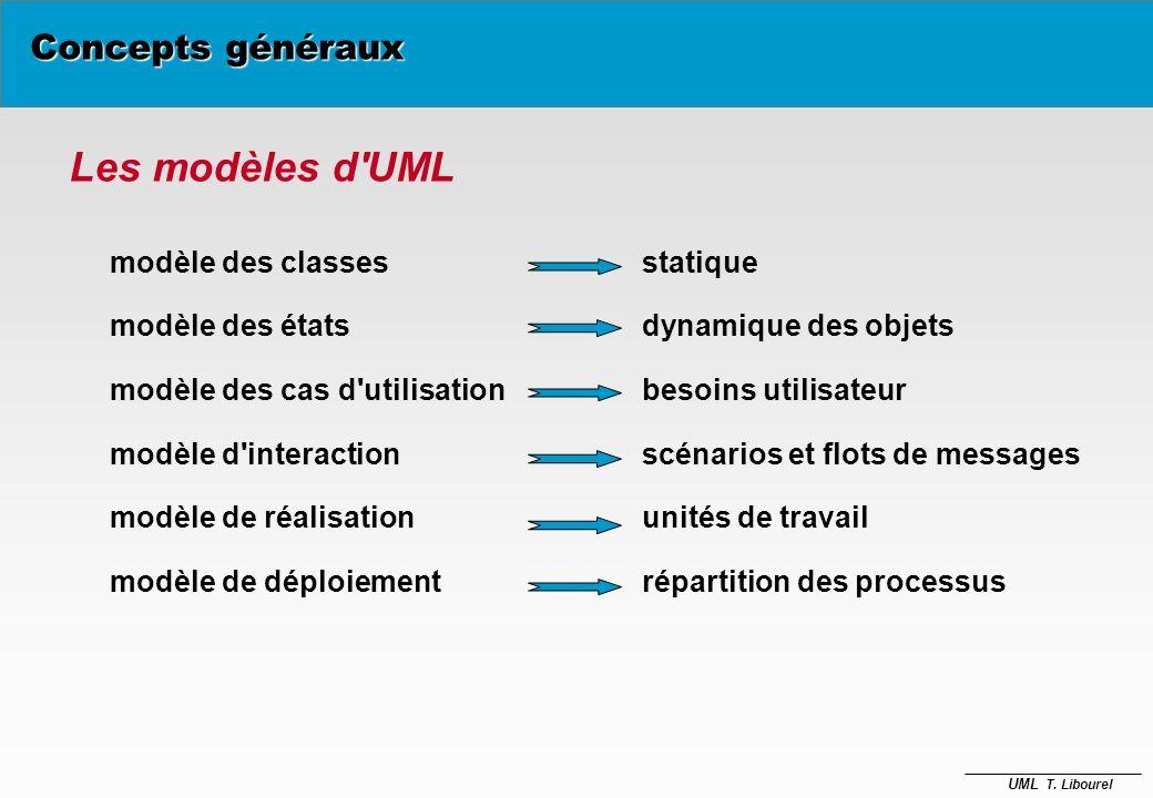 Les modèles d UML Concepts généraux modèle des classes statique