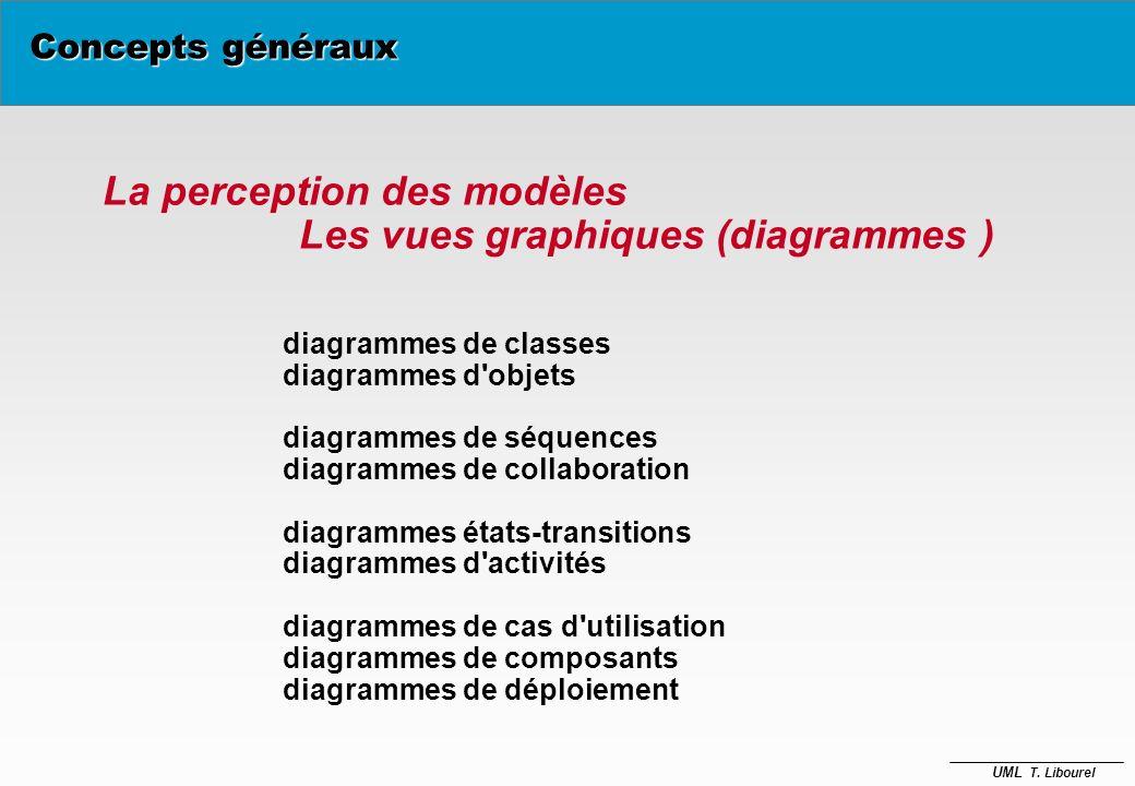 La perception des modèles Les vues graphiques (diagrammes )