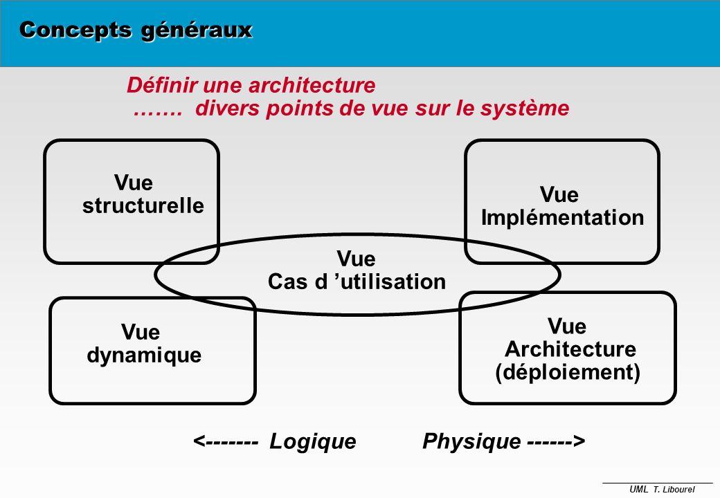 Concepts généraux Définir une architecture. ……. divers points de vue sur le système. Vue. structurelle.