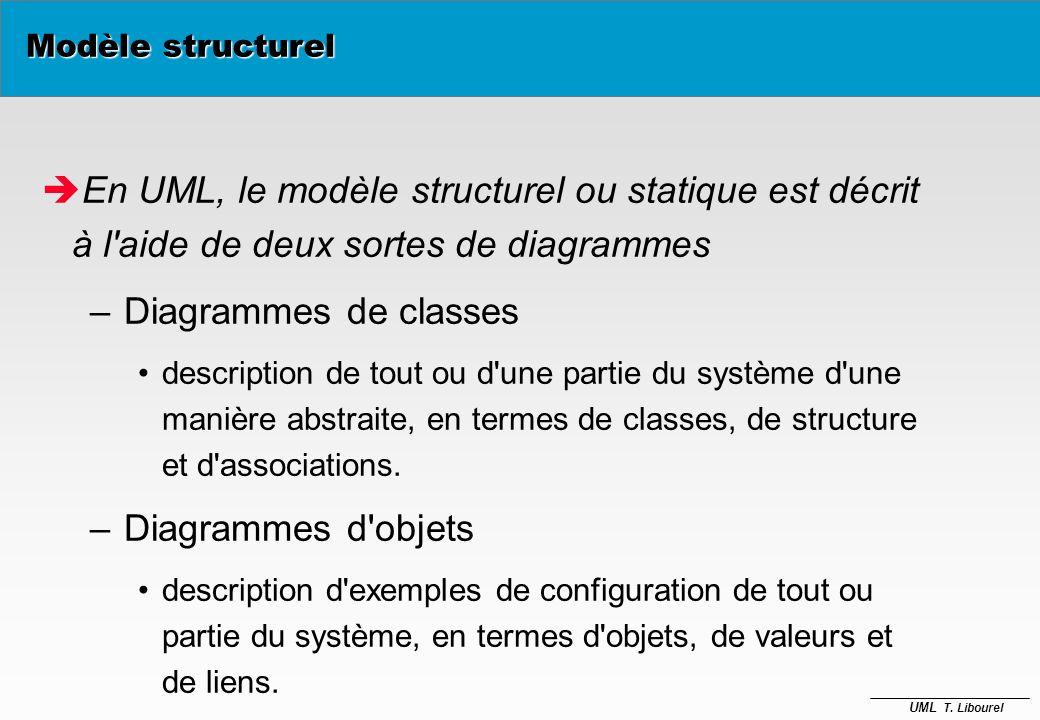 Modèle structurel En UML, le modèle structurel ou statique est décrit à l aide de deux sortes de diagrammes.