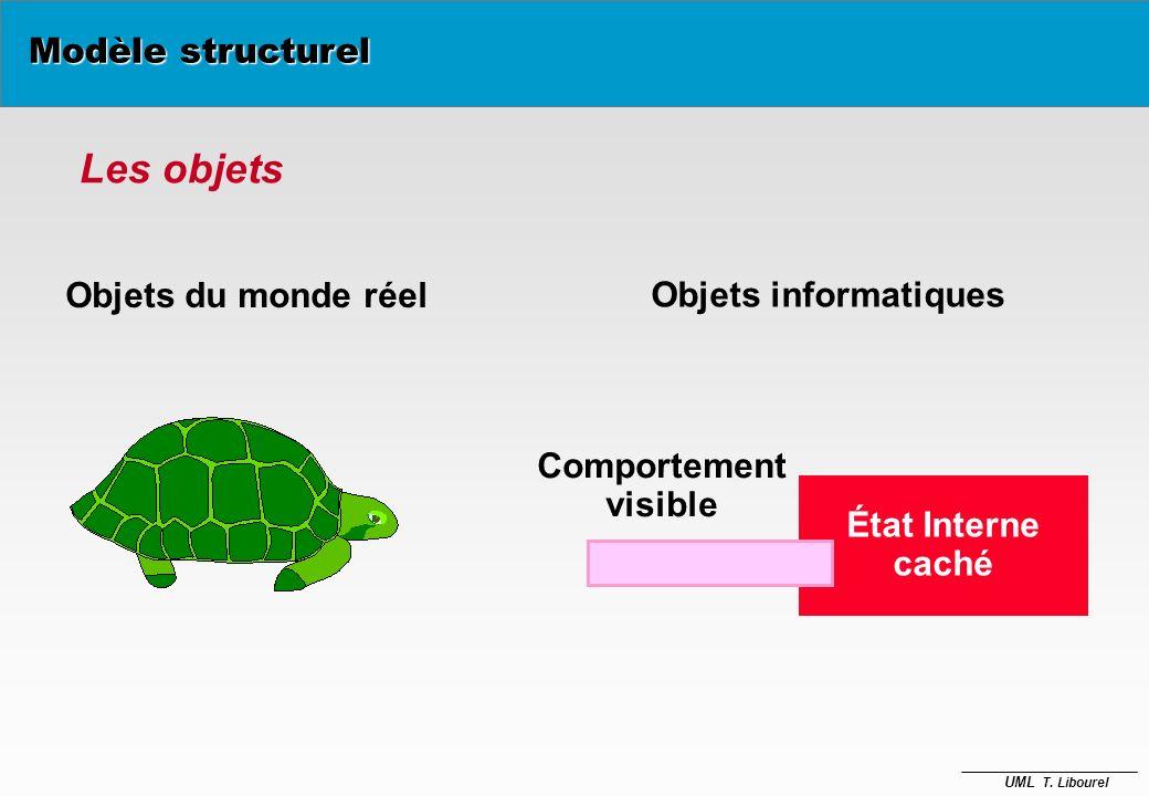 Les objets Modèle structurel Objets du monde réel Objets informatiques