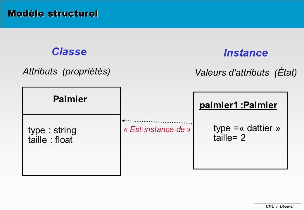 Classe Instance Modèle structurel Attributs (propriétés)