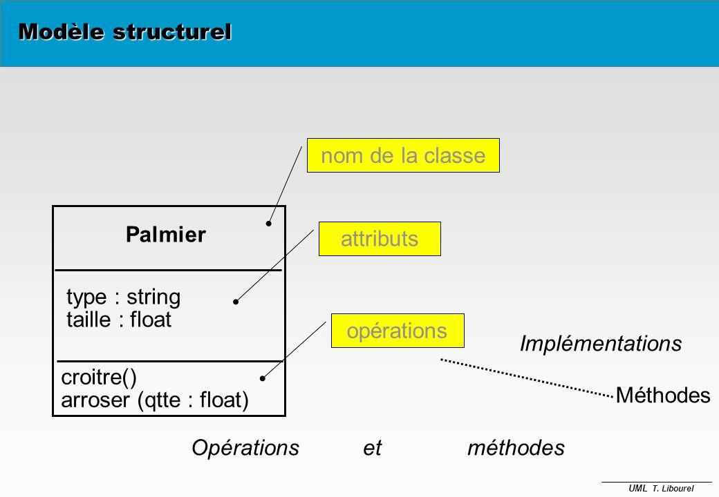Modèle structurelnom de la classe. Palmier. attributs. type : string. taille : float. opérations. Opérations et méthodes.