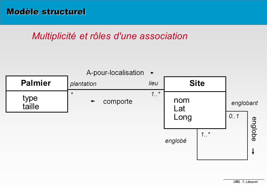 Multiplicité et rôles d une association