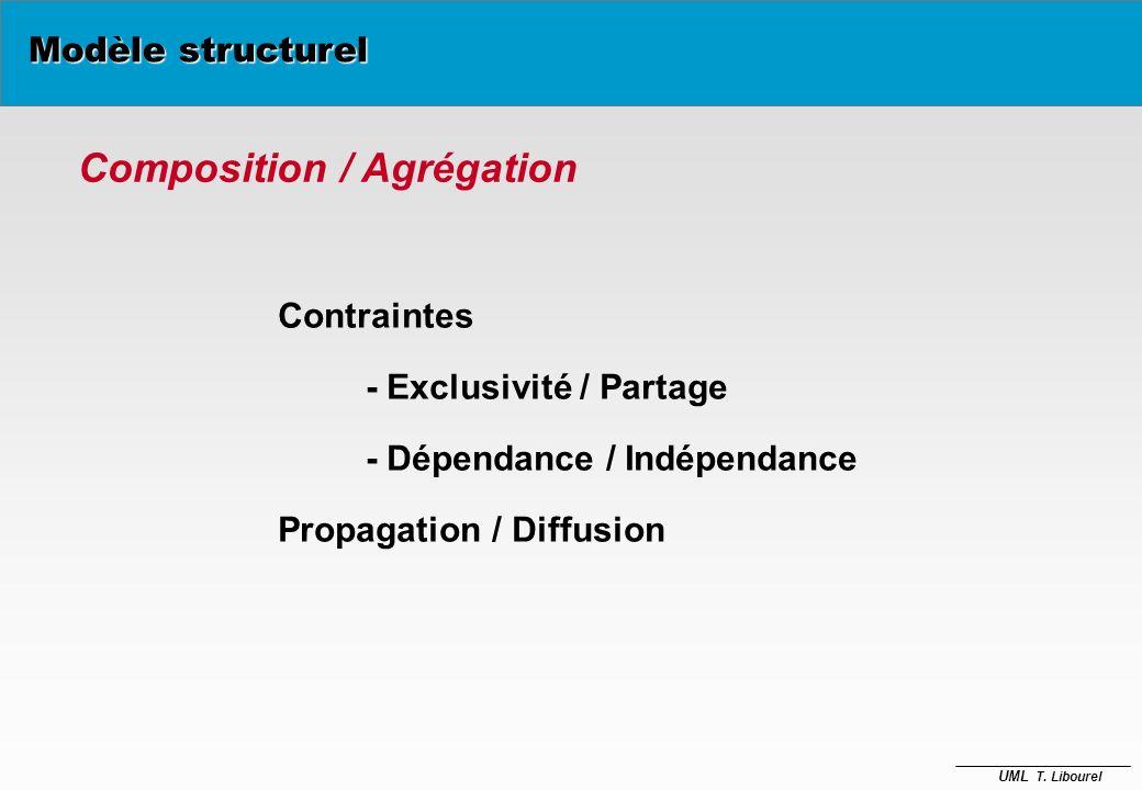 Composition / Agrégation