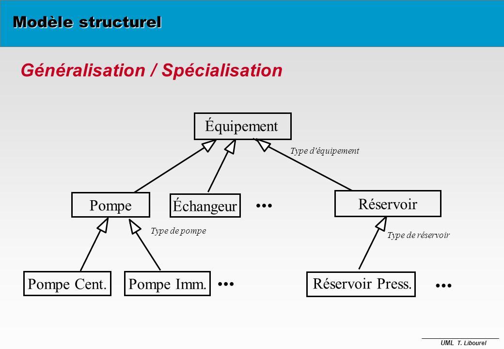 ... ... ... Généralisation / Spécialisation Modèle structurel