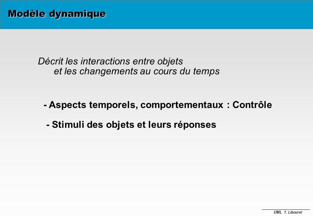 Modèle dynamiqueDécrit les interactions entre objets. et les changements au cours du temps. - Aspects temporels, comportementaux : Contrôle.