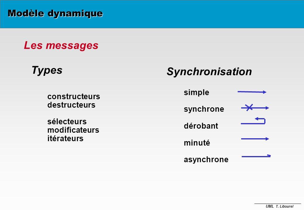 Les messages Types Synchronisation Modèle dynamique simple