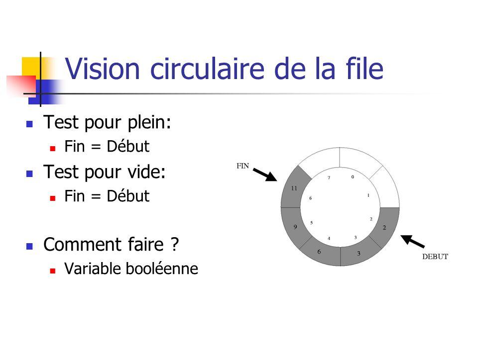 Vision circulaire de la file