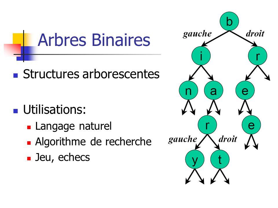 Arbres Binaires Structures arborescentes Utilisations: Langage naturel