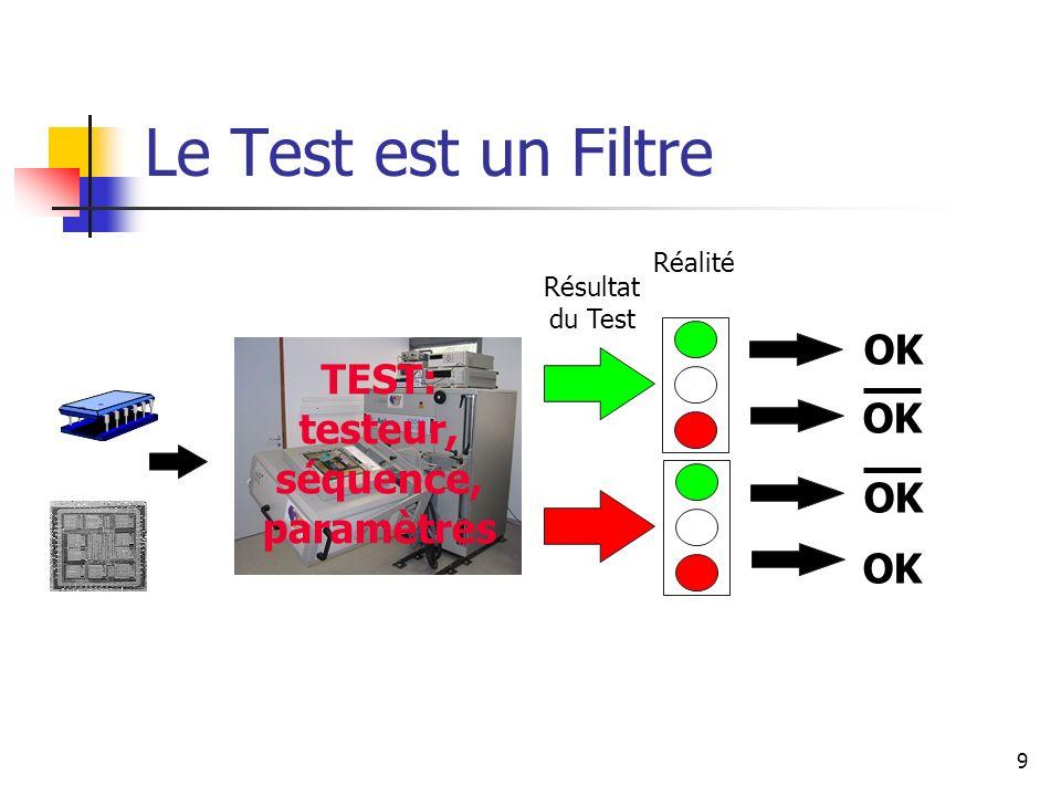 Le Test est un Filtre OK TEST: testeur, OK séquence, paramètres OK OK