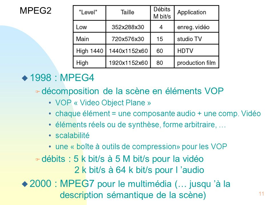 MPEG2 1998 : MPEG4. décomposition de la scène en éléments VOP. VOP « Video Object Plane » chaque élément = une composante audio + une comp. Vidéo.