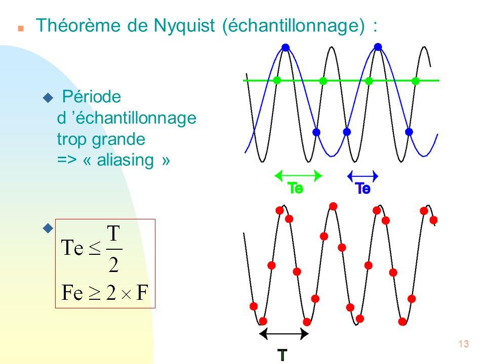 Théorème de Nyquist (échantillonnage) :