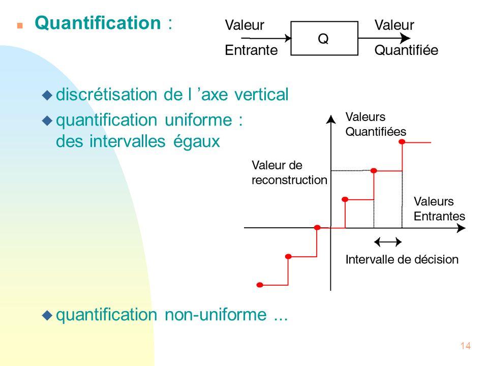 Quantification : discrétisation de l 'axe vertical