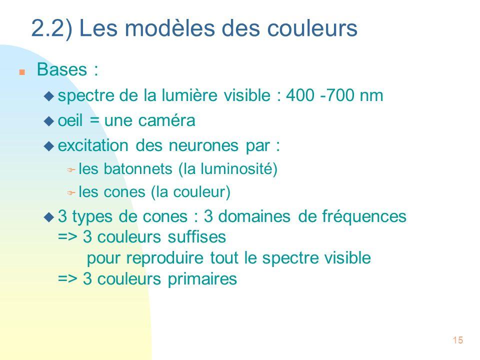 2.2) Les modèles des couleurs