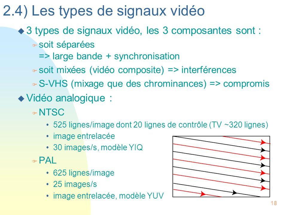2.4) Les types de signaux vidéo