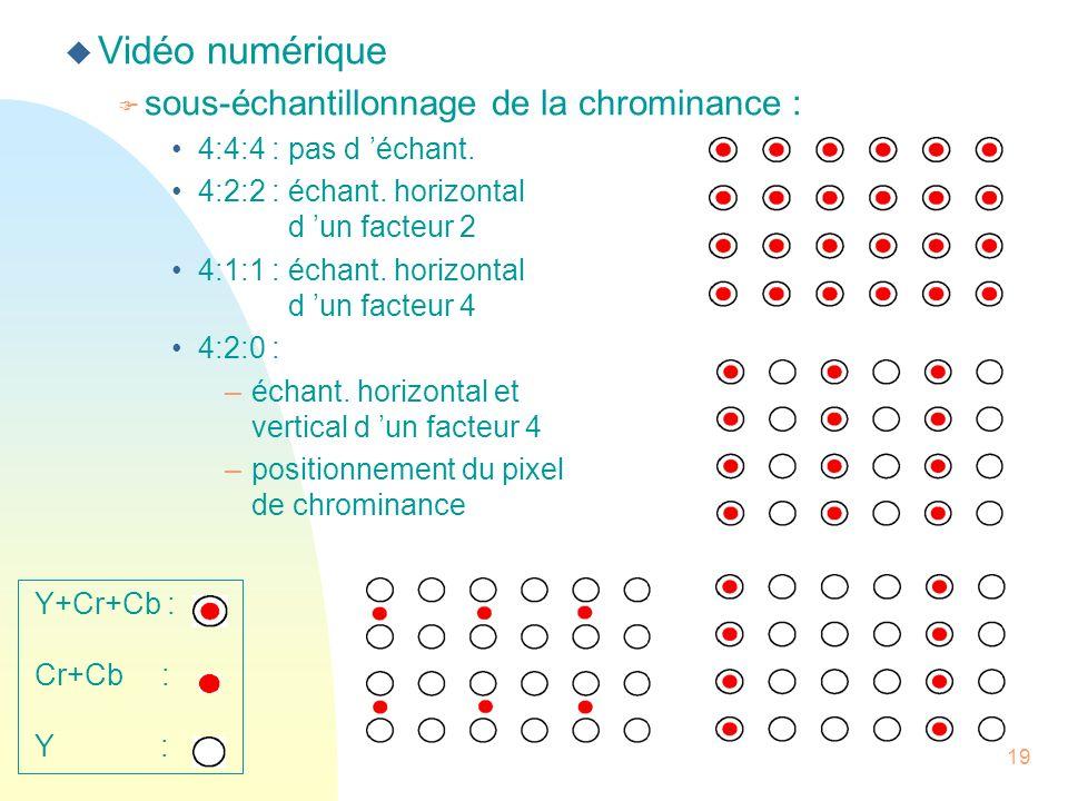 Vidéo numérique sous-échantillonnage de la chrominance :