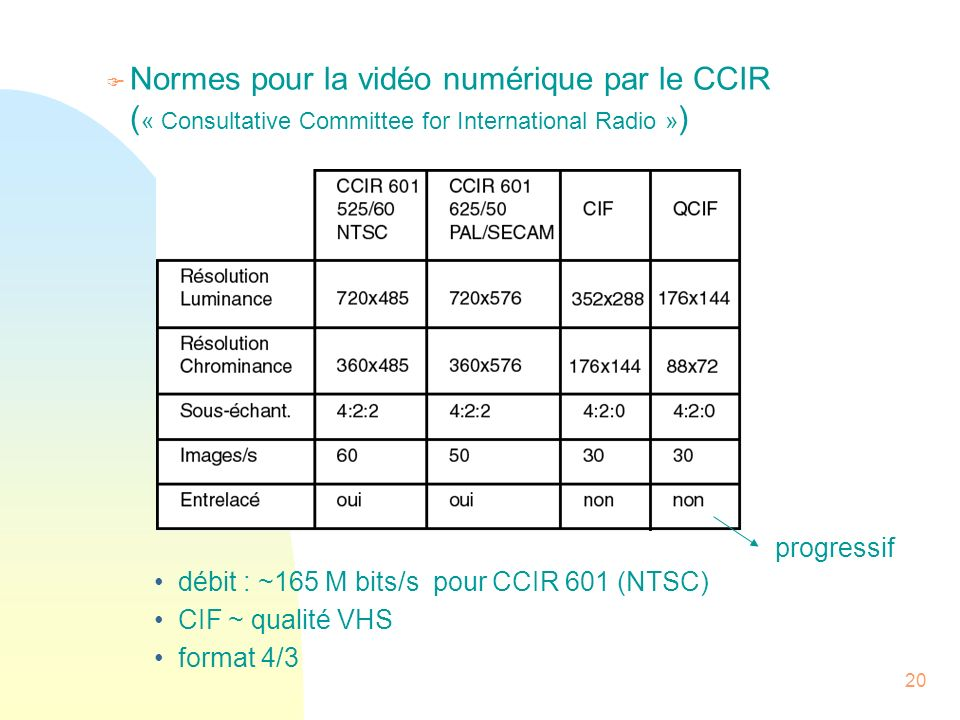 Normes pour la vidéo numérique par le CCIR (« Consultative Committee for International Radio »)