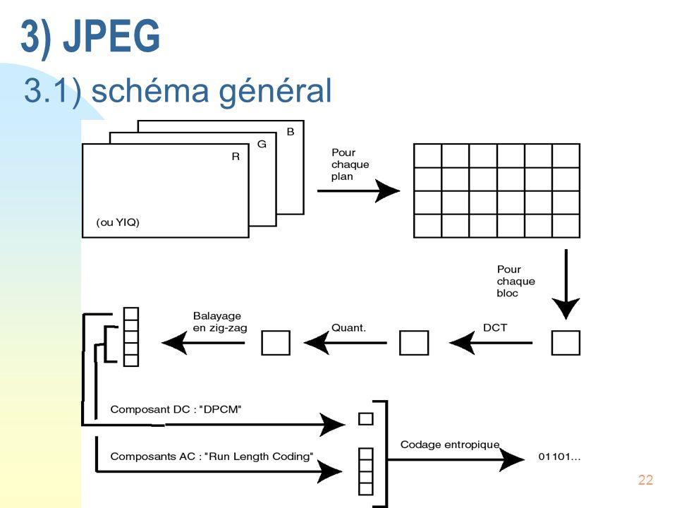 3) JPEG 3.1) schéma général
