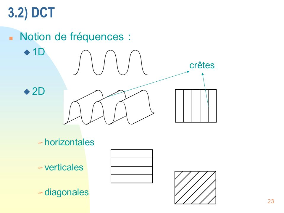3.2) DCT Notion de fréquences : 1D 2D crêtes horizontales verticales