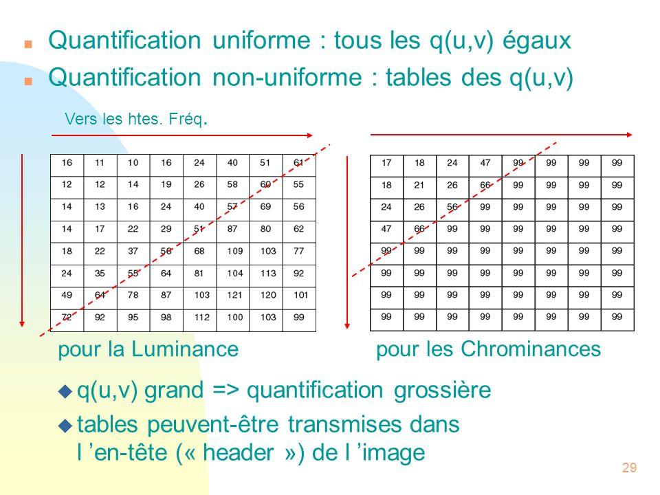 Quantification uniforme : tous les q(u,v) égaux