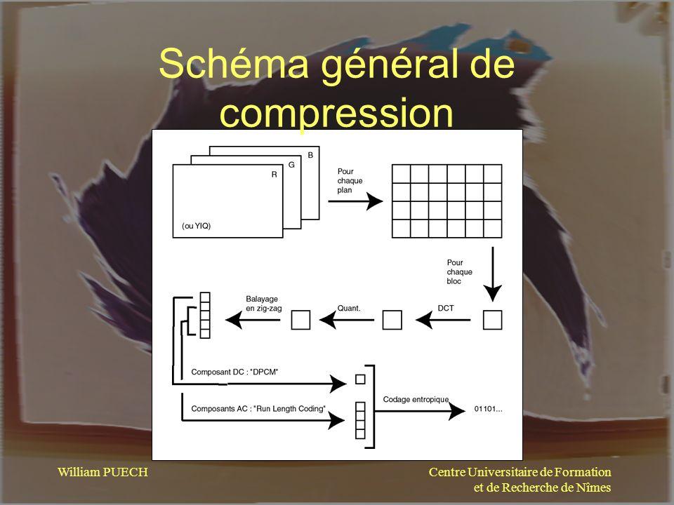 Schéma général de compression