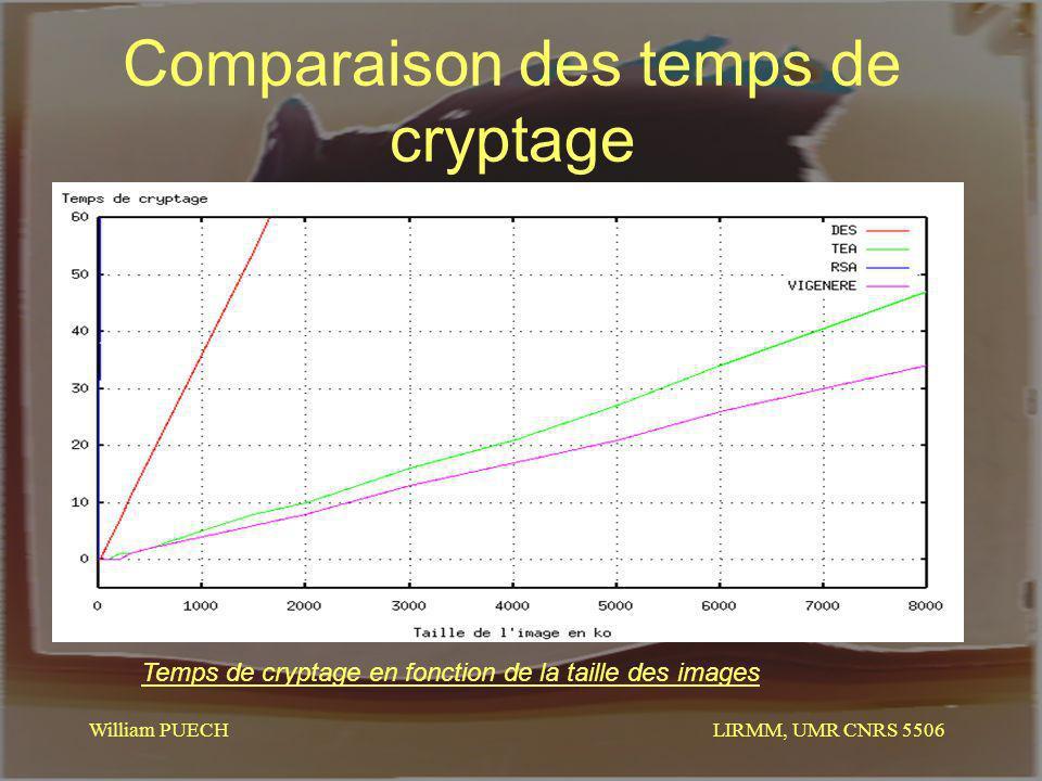 Comparaison des temps de cryptage