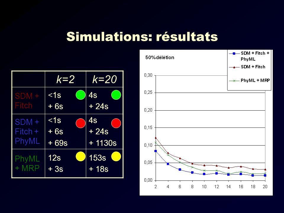 Simulations: résultats